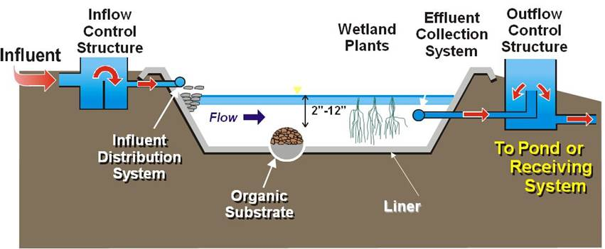 Diagram of a wetland treatment system