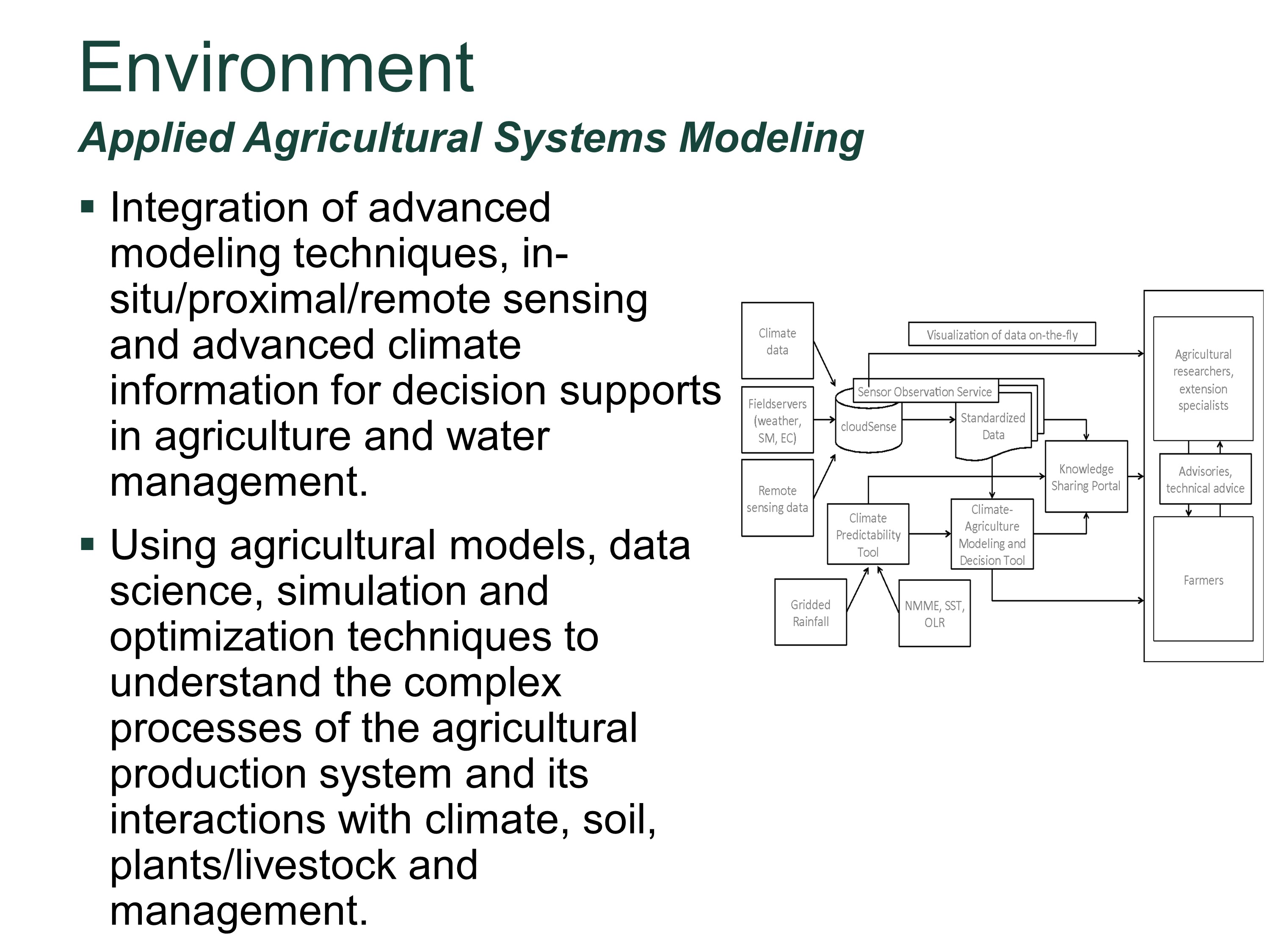 Applied Agricultural Systems Modeling