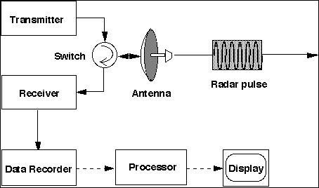 Groovy Radar Concepts Ece 480 Team 5 Interactive Radar Demonstration Wiring Digital Resources Antuskbiperorg