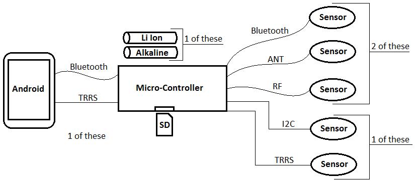 sensor technlogy interface