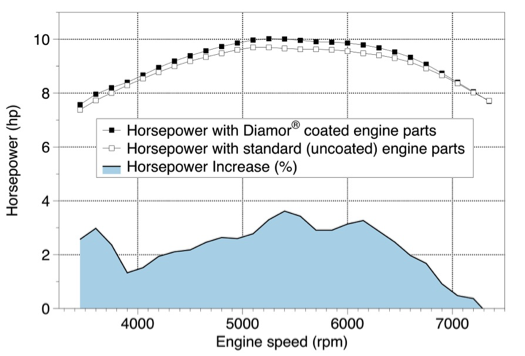 Engine horsepower for engines with Diamor coated and uncoated parts