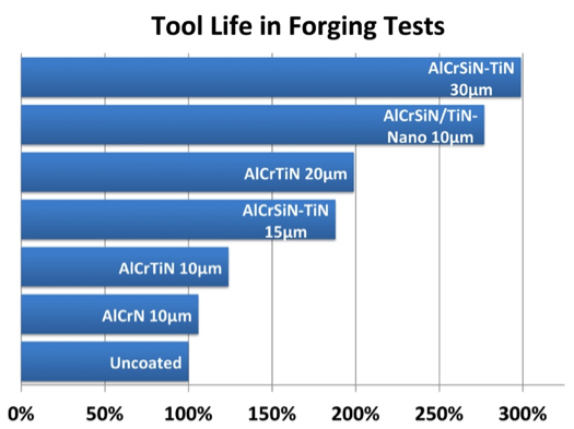 Tool Life in Forging Tests
