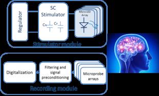 Implantable Optogentic Stimulator and Recording System
