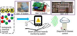 Low-noise low-power CMOS instrumentation for wearable electrochemical sensor arrays in health hazard monitoring