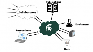 Automation and curation of multi-domain electrochemical experiments reseach automation electrochemical data provenance