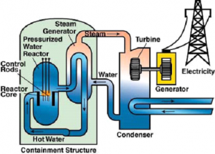 Graphic of a steam generator