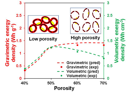 "Research in ""Nature Communications"" discusses the need to optimize porosity in Li-S batteries."