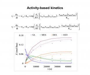 Activity-based kinetic modeling