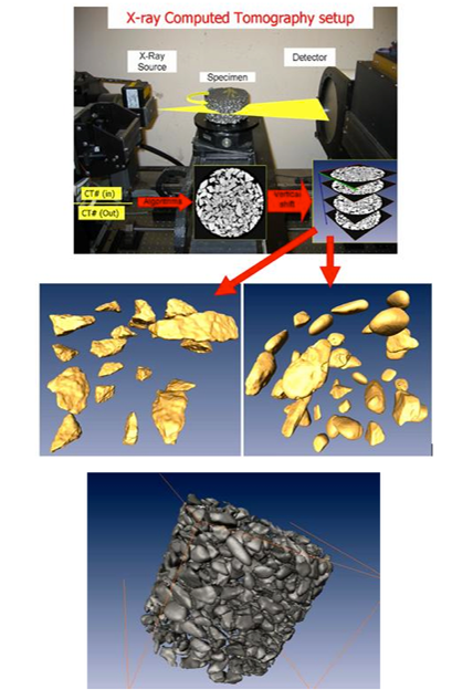... (CT) to visualize/analyze internal structure of asphalt mixtures