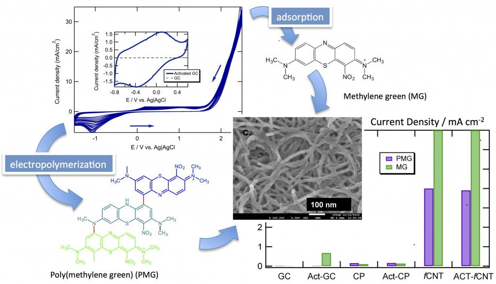 Azine catalyst layers deposited either by electroadsorption or by adsorption on electroactivated surfaces are both conformal and active toward NADH oxidation.